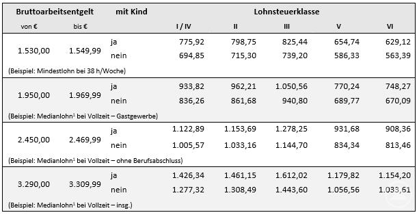 1 D.h. zum Stichtag 31.12.2018 haben in Deutschland gleich viele Personen mehr bzw. weniger verdient.