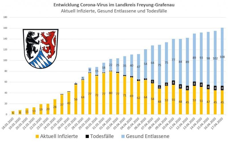 Die Grafik des Landratsamtes zeigt: Mittlerweile sind rund zwei Drittel der Corona-Patienten im Landkreis wieder genesen.
